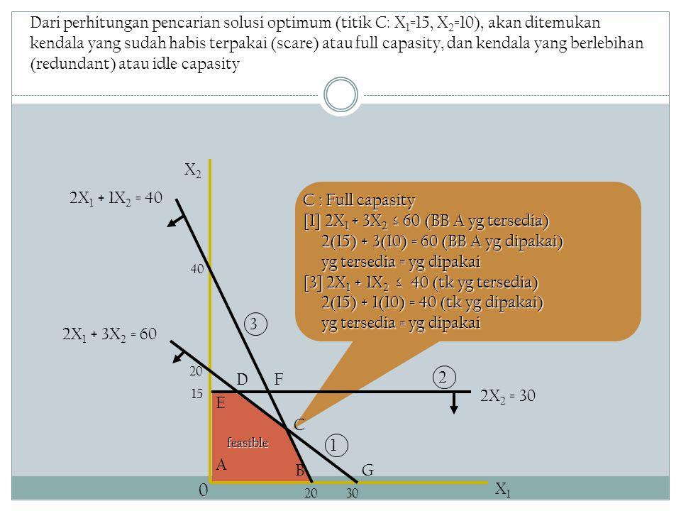 [1] 2X1 + 3X2 ≤ 60 (BB A yg tersedia)